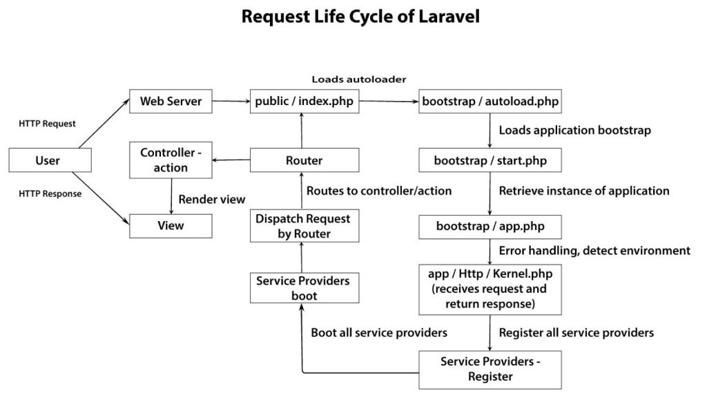 Laravel Life Cycle